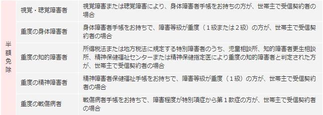 NHK半額