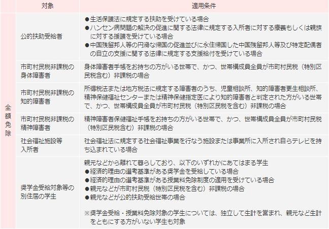 NHK全額